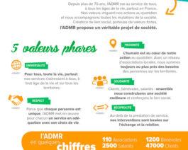 Fiche institutionnelle ADMR Vendée (2020) – Réf. 85-917